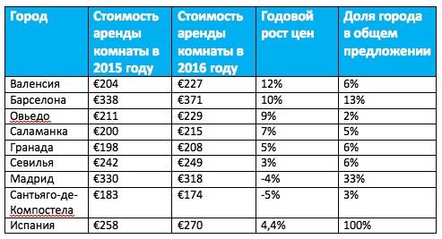 Стоимость аренды недвижимости в испании пмж германия